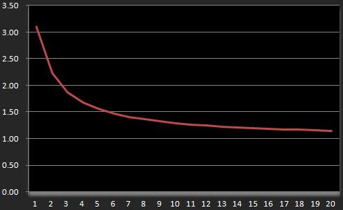 T指数関数的減衰_最大値3程度