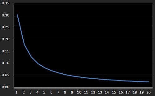 指数関数的減衰_基本式
